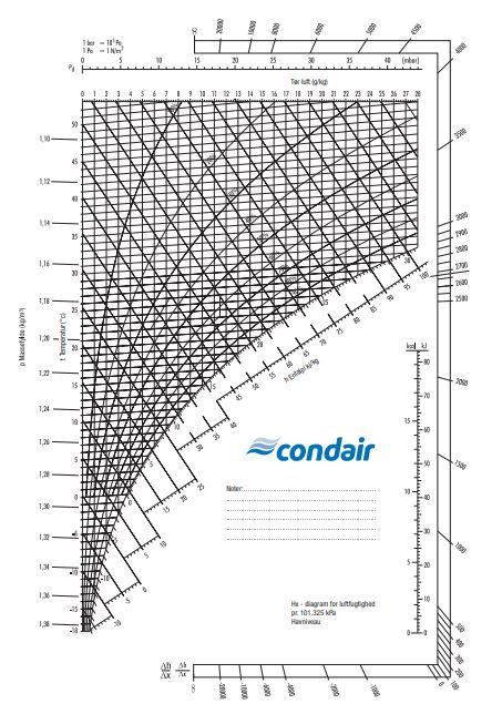 Condair hx-diagram